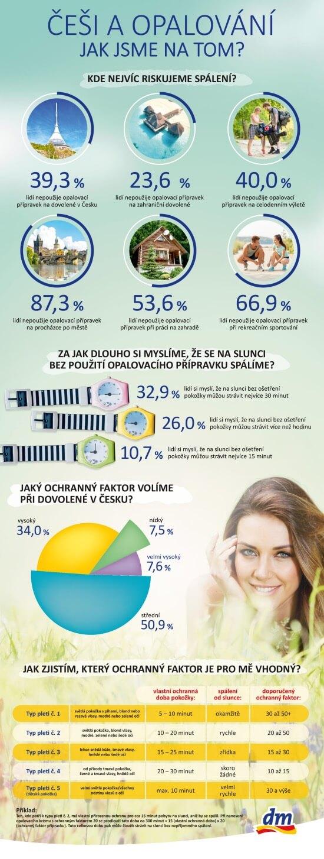infografika dm